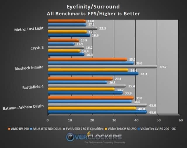 Eyefinity Results