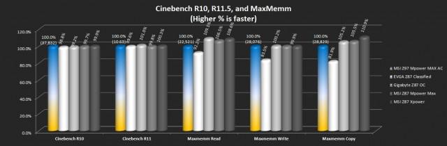 Cinebench R10, R11.5, and MaxMemm