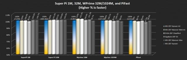 Super Pi (1M/32M), WPrime (32M/102M), and PiFast