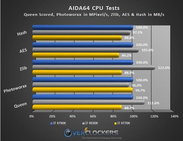 AIDA64 CPU Benchmark Results