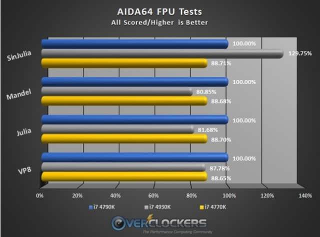 AIDA64 FPU Benchmark Results