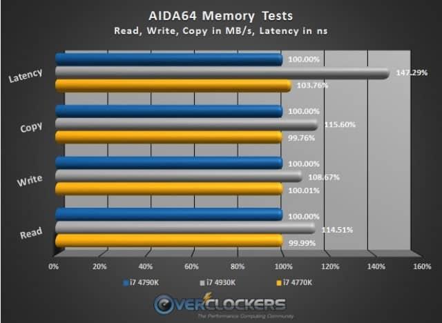 AIDA64 Memory Benchmark Results