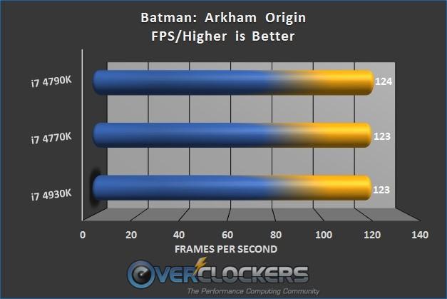 Batman: Arkham Origin Results