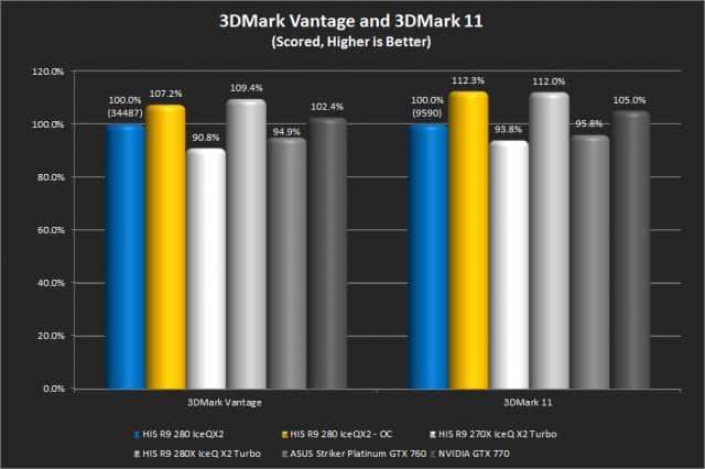 3DMVantage & 3DM11