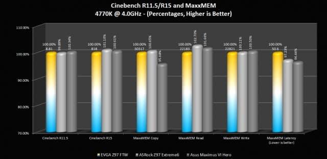 Cinebench R11.5/R15 and MaxxMEM Comparisons