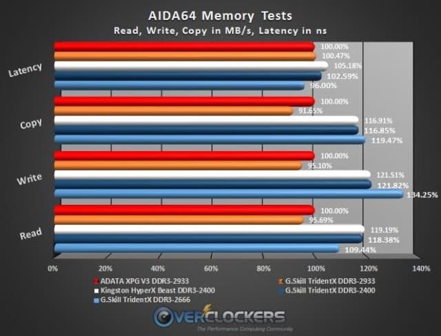 AIDA64 Memory Tests