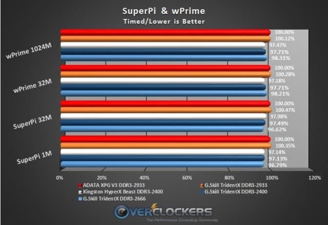 SuperPi & wPrime Tests
