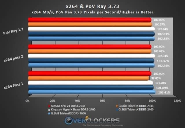 x264 & PoV Ray Tests