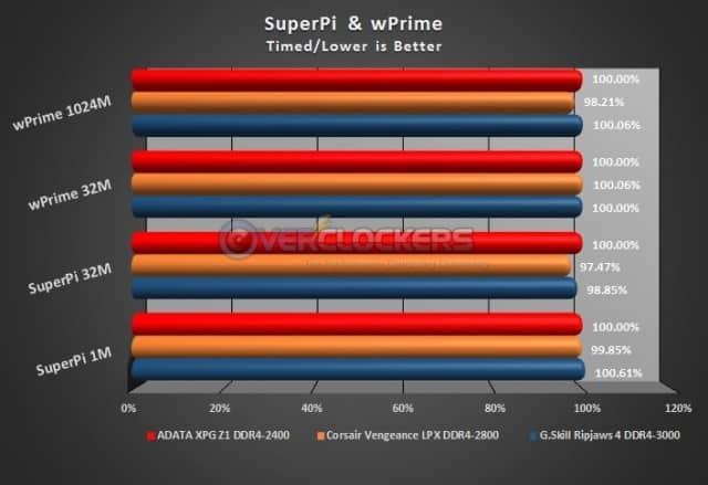 SuperPi and wPrime Tests