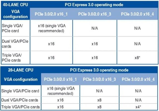 PCI-E Multi-GPU Lane Assignments