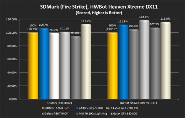 3DMark (Fire Strike) and Unigine Heaven Extreme (Hwbot version)