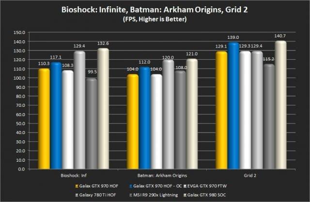 Bioshock: Infinite, Batman: AO, Grid 2