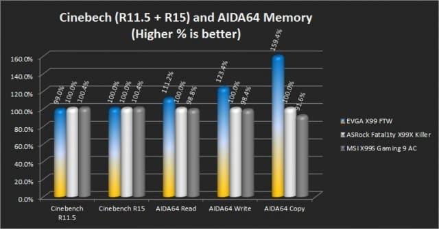 Cinebench R11.5/R15 and AIDA64 Memory tests