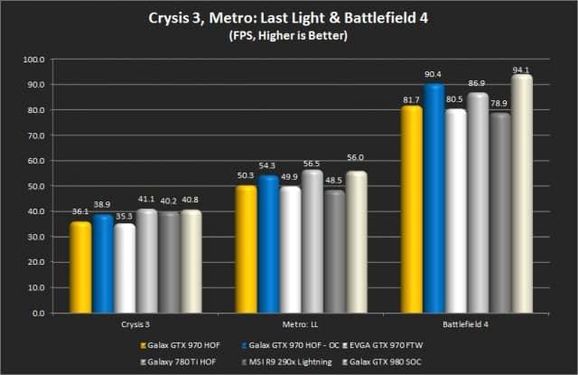 Crysis 3, Metro: LL, Battlefield 4