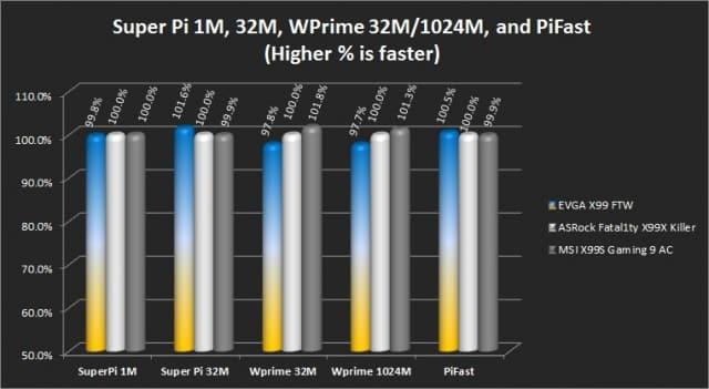 Super Pi 1M/3M, Pifast, and WPrime 32M/1024M