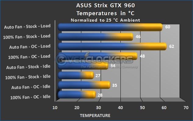 DirectCU II Temperature Testing