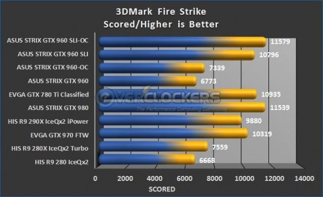 3DMark Fires Strike Results