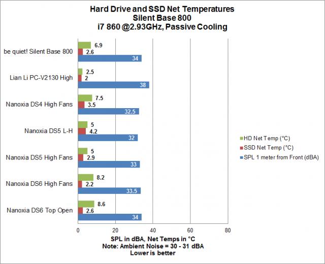 Silent Base 800 SSD-HD