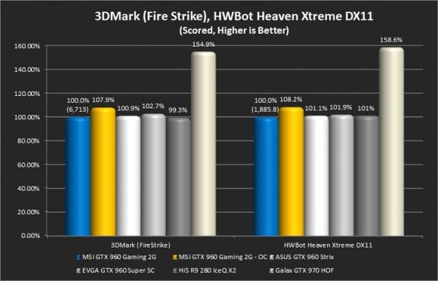 3DMark (Fire Strike) and Unigine Heaven (Hwbot - Extreme)