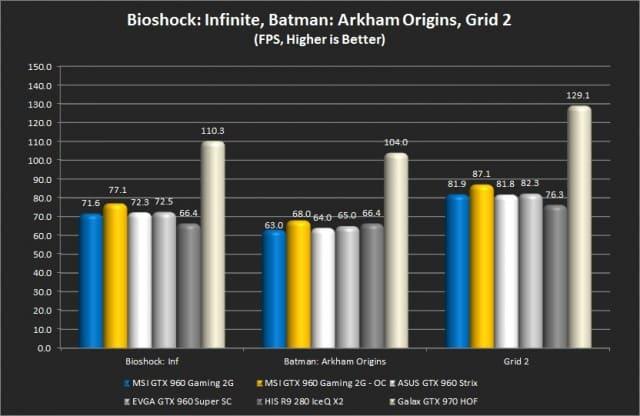 Bioshock: Infinite, Batman: Arkham Origins, Grid 2