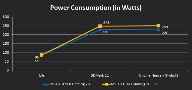 Power Consumption