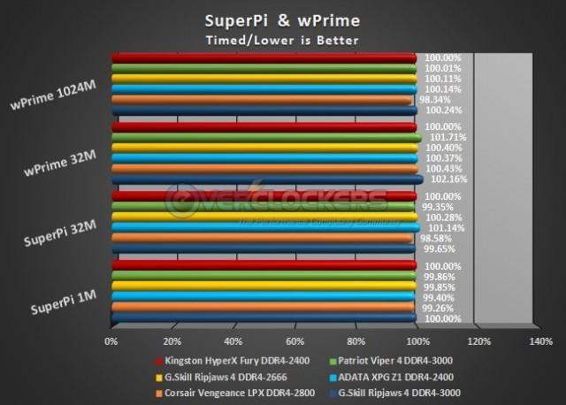 SuprePi and wPrime Test Results