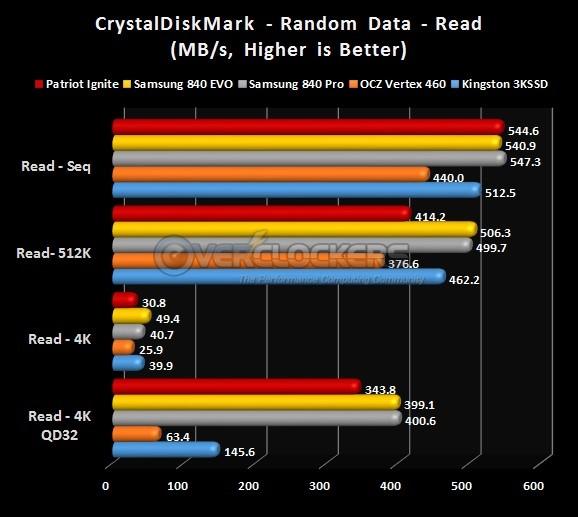 CrystalDiskMark Read Results