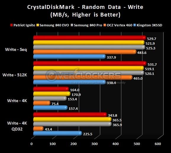CrystalDiskmark Write Results