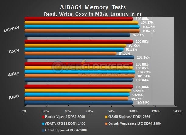 AIDA64 Memory Test Results