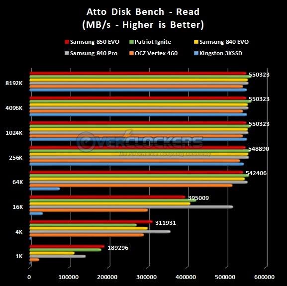 ATTO Read Test Results