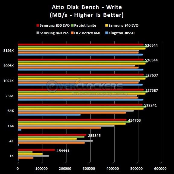 ATTO Write Test Results