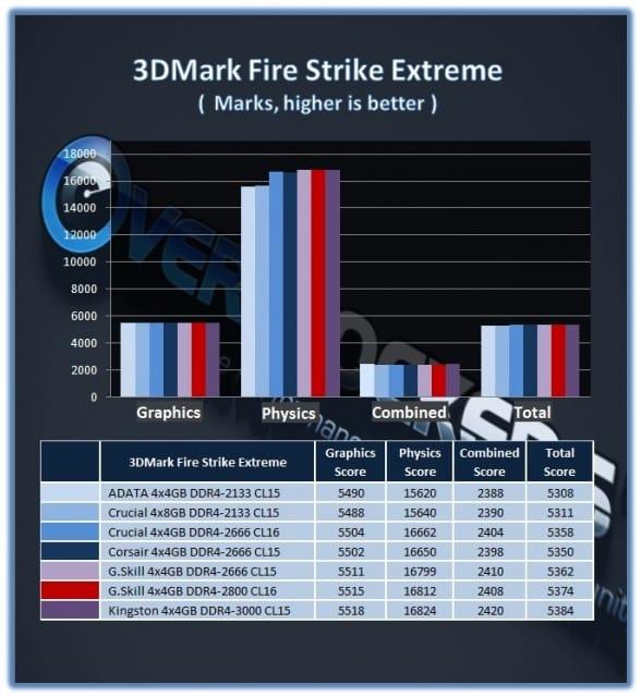GSkill_16GB_DDR42800_3DMFSe