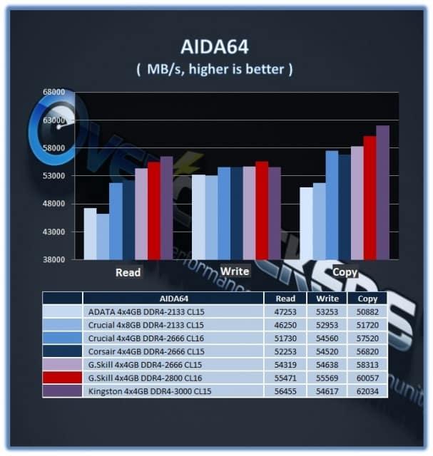 GSkill_16GB_DDR42800_AIDA64e