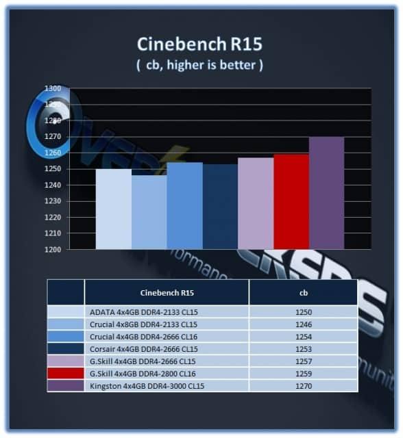 GSkill_16GB_DDR42800_CB15