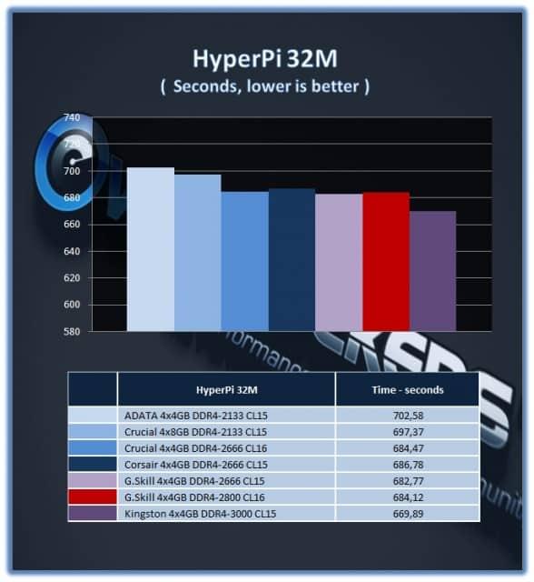 GSkill_16GB_DDR42800_HPI32