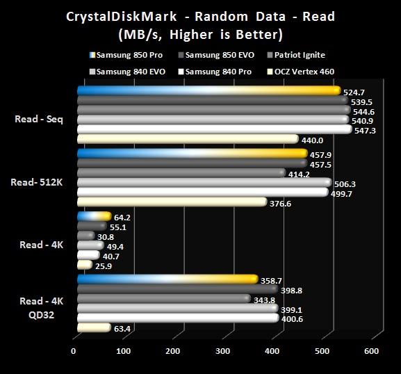 Crystal Disk Mark - Read