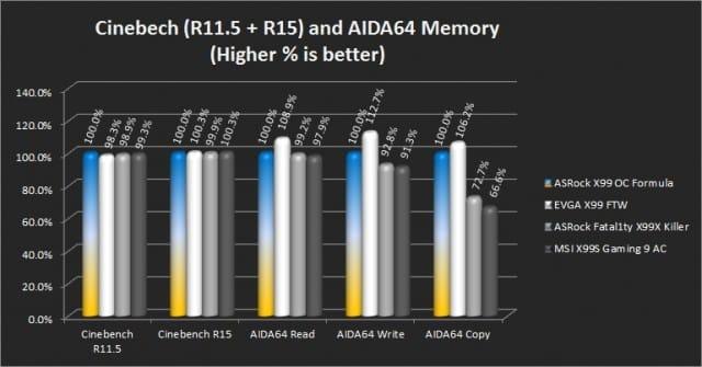 Cinebench R11.5/15 and AIDA64 Memory Benchmark