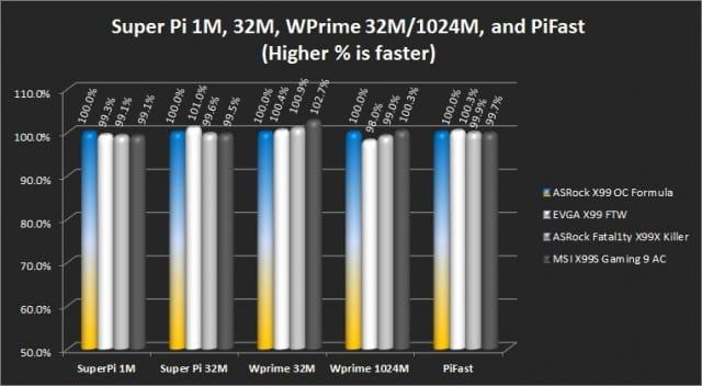 Super Pi 1M/32M, Wprime 32M/1024M, Pifast