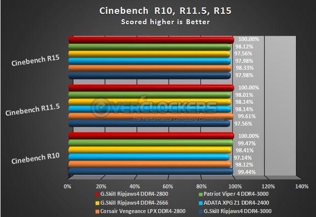 Cinebench Test Results