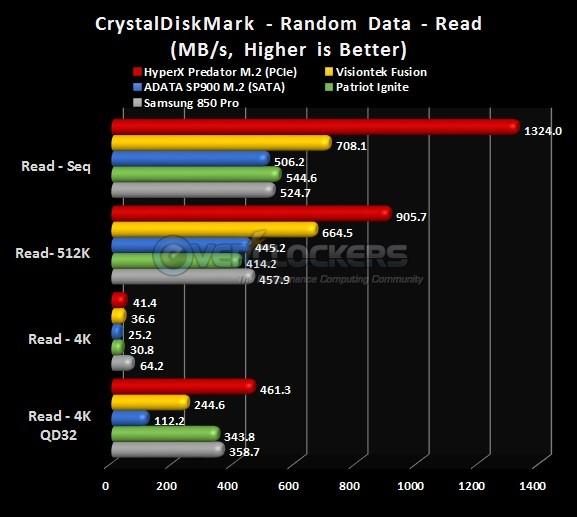 CDM Read Results