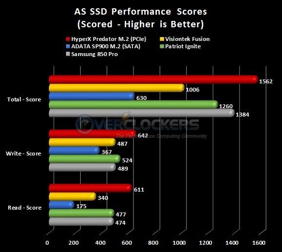 AS SSD Scoring Results