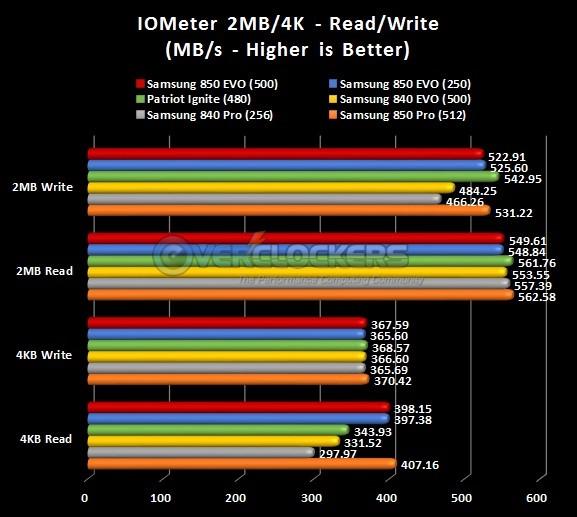 IOMeter 2MB/4K results