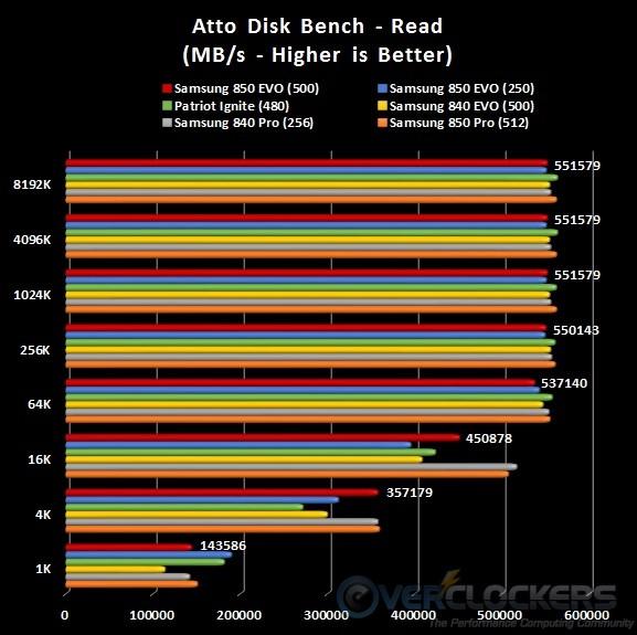 ATTO Read Results