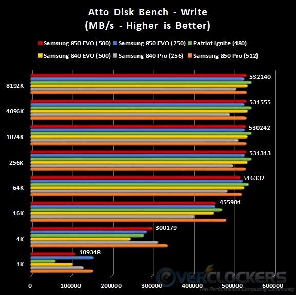 ATTO Write Results