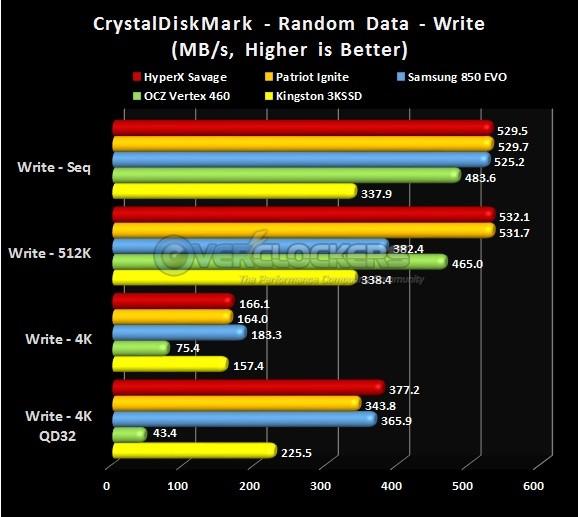 CDM Write Results