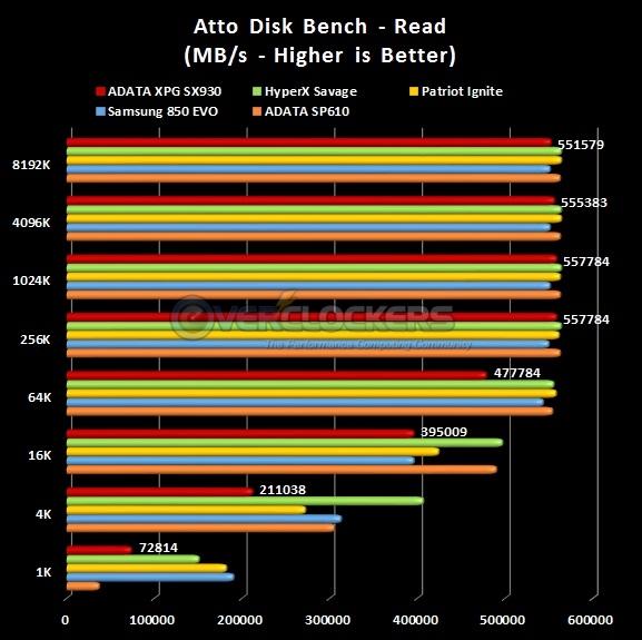 ATTO Bench Read Results