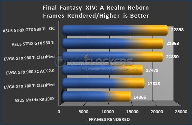 Final Fantasy XIV: ARR Results