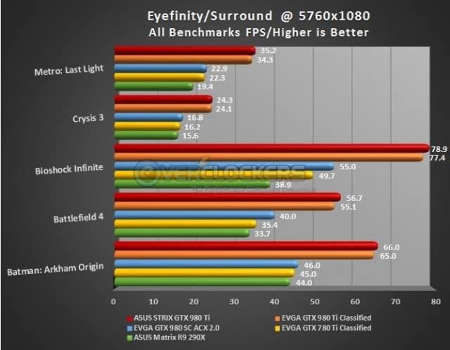 Surround/Eyefinity Results