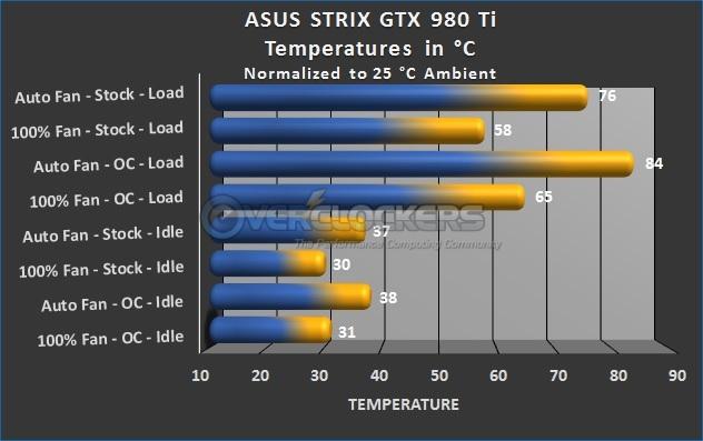 Temperature Testing Results