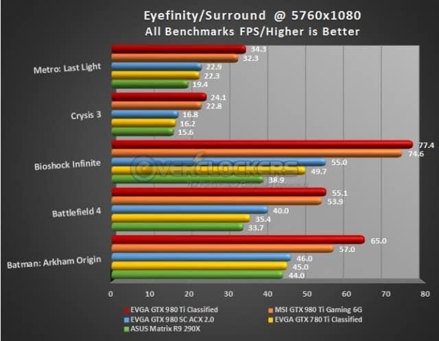 Eyefinity/Surround Results